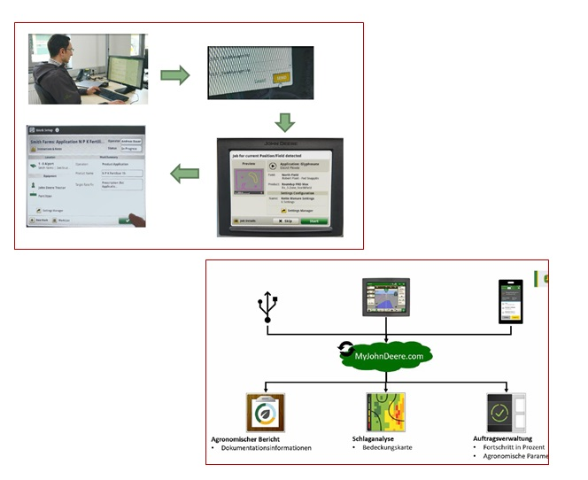 Autosetup remote settings programming and scalable digital documentation system