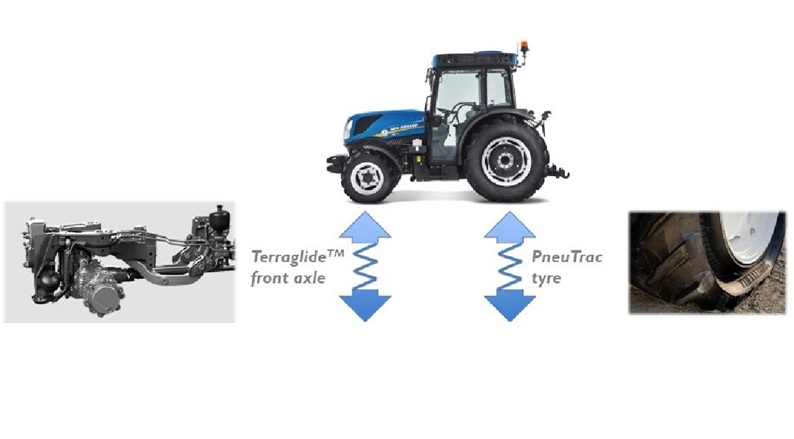 Terraglide dual front axle suspension and Pneutrac tyre for compact tractors